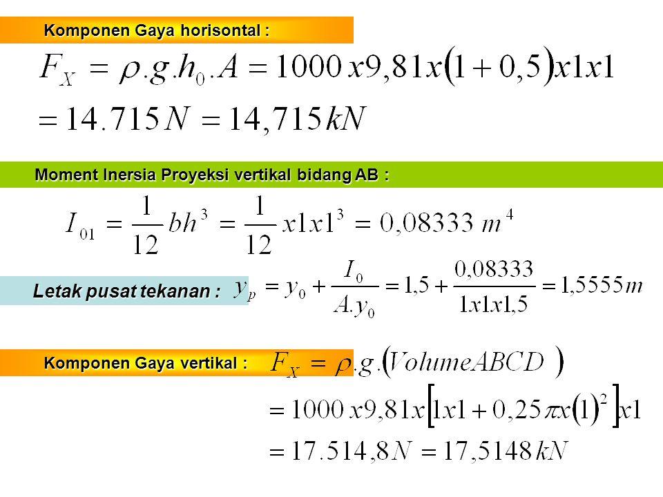 Komponen Gaya horisontal : Komponen Gaya horisontal : Moment Inersia Proyeksi vertikal bidang AB : Moment Inersia Proyeksi vertikal bidang AB : Letak pusat tekanan : Letak pusat tekanan : Komponen Gaya vertikal : Komponen Gaya vertikal :