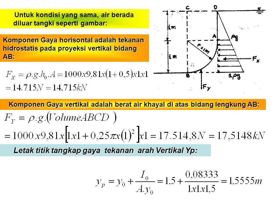 Komponen Gaya horisontal adalah tekanan hidrostatis pada proyeksi vertikal bidang AB: Letak titik tangkap gaya tekanan arah Vertikal Yp: Letak titik tangkap gaya tekanan arah Vertikal Yp: Komponen Gaya vertikal adalah berat air khayal di atas bidang lengkung AB: Komponen Gaya vertikal adalah berat air khayal di atas bidang lengkung AB: Untuk kondisi yang sama, air berada diluar tangki seperti gambar: