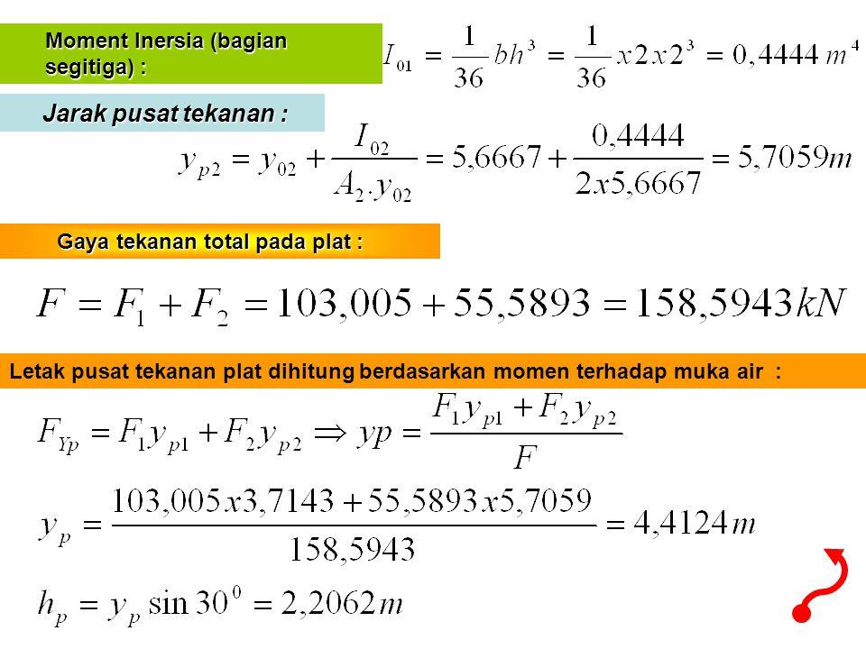 Moment Inersia (bagian Moment Inersia (bagian segitiga) : segitiga) : Jarak pusat tekanan : Jarak pusat tekanan : Gaya tekanan total pada plat : Gaya
