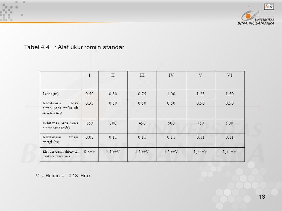 13 Tabel 4.4. : Alat ukur romijn standar IIIIIIIVVVI Lebar (m) 0.50 0.751.001.251.50 Kedalaman Max aliran pada muka air rencana (m) 0.330.50 Debit max