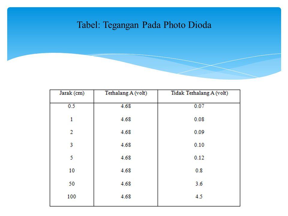 Tabel: Tegangan Pada Photo Dioda