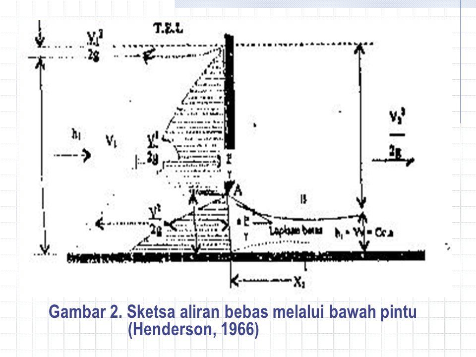Gambar 2. Sketsa aliran bebas melalui bawah pintu (Henderson, 1966)