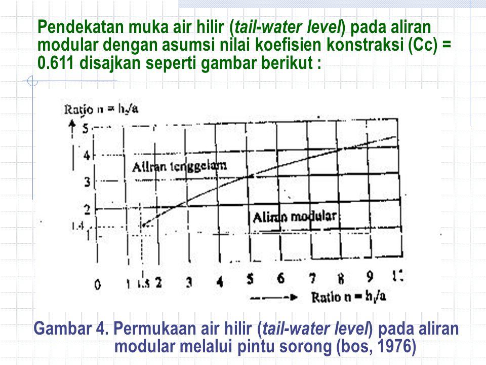 Pendekatan muka air hilir ( tail-water level ) pada aliran modular dengan asumsi nilai koefisien konstraksi (Cc) = 0.611 disajkan seperti gambar berikut : Gambar 4.