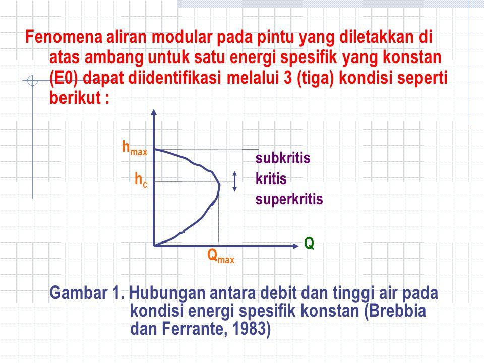 Fenomena aliran modular pada pintu yang diletakkan di atas ambang untuk satu energi spesifik yang konstan (E0) dapat diidentifikasi melalui 3 (tiga) kondisi seperti berikut : Q max Q hchc h max subkritis kritis superkritis Gambar 1.