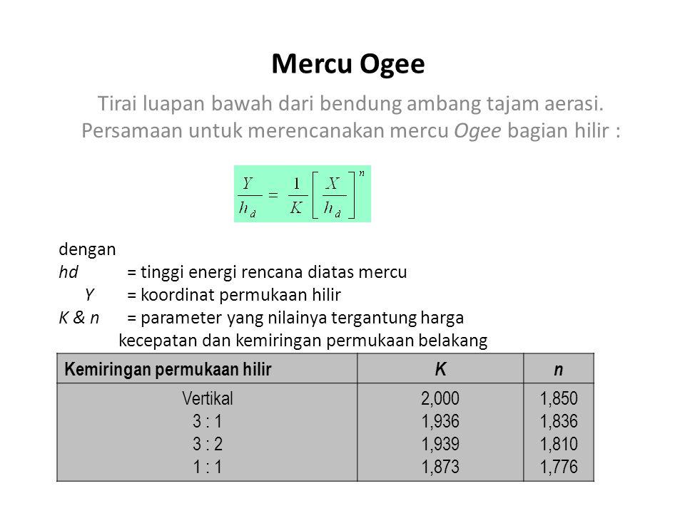 Mercu Ogee Tirai luapan bawah dari bendung ambang tajam aerasi. Persamaan untuk merencanakan mercu Ogee bagian hilir : dengan hd= tinggi energi rencan