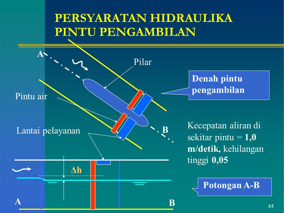 B PERSYARATAN HIDRAULIKA PINTU PENGAMBILAN A Pilar Denah pintu Pintu air Lantai pelayanan Δh pengambilan Kecepatan aliran di sekitar pintu = 1,0 m/det