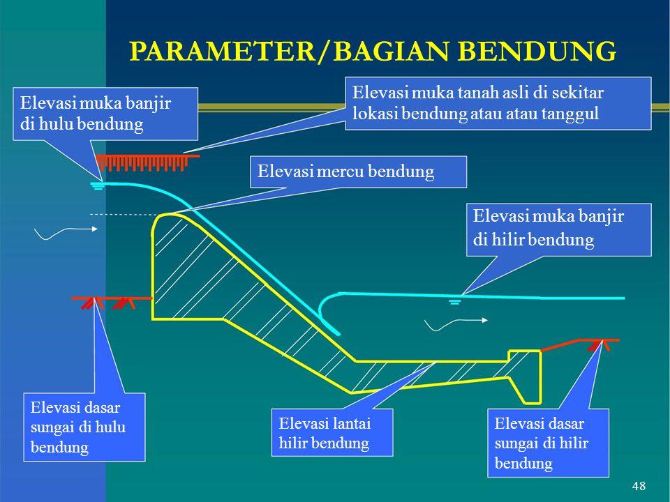 PARAMETER/BAGIAN BENDUNG Elevasi muka banjir di hulu bendung Elevasi muka tanah asli di sekitar lokasi bendung atau atau tanggul Elevasi mercu bendung