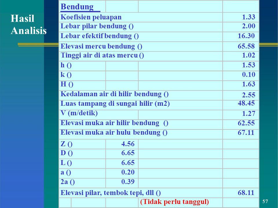 2.55 57 Bendung Hasil Analisis Koefisien peluapan Lebar pilar bendung () Lebar efektif bendung () 1.33 2.00 16.30 Elevasi mercu bendung () Tinggi air