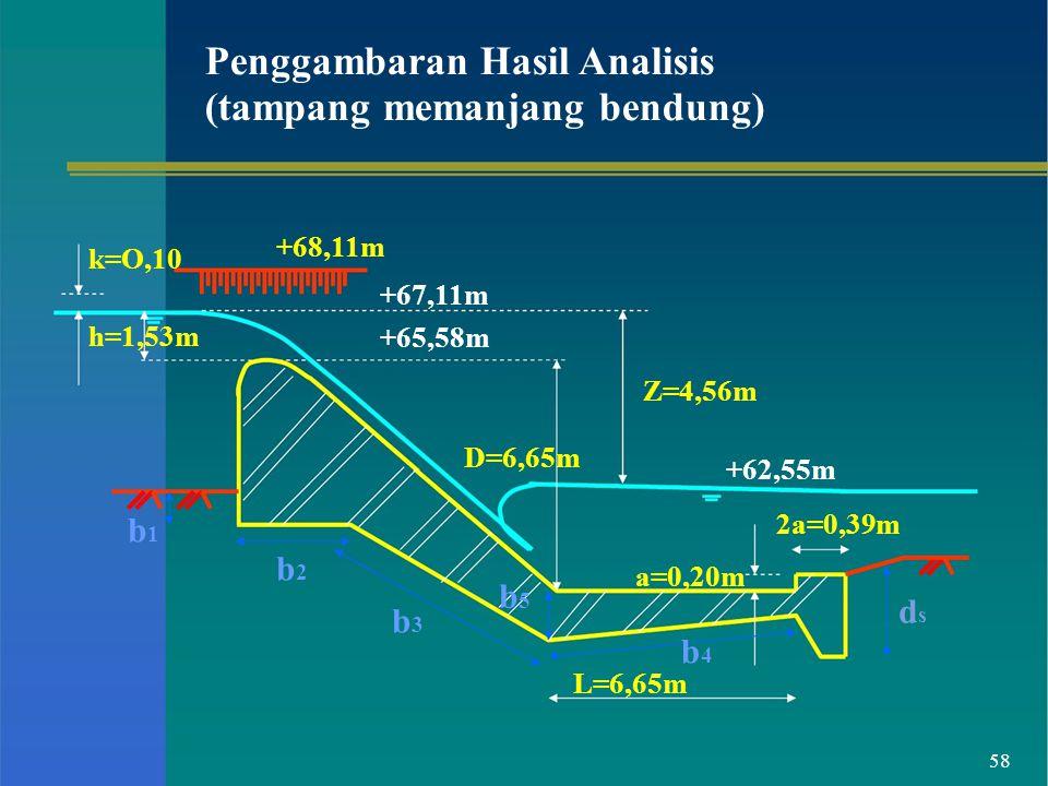 Penggambaran Hasil Analisis (tampang memanjang bendung) k=O,10 h=1,53m +68,11m +67,11m +65,58m Z=4,56m D=6,65m +62,55m b1b1 b2b2 b3b3 b5b5 a=0,20m b 4