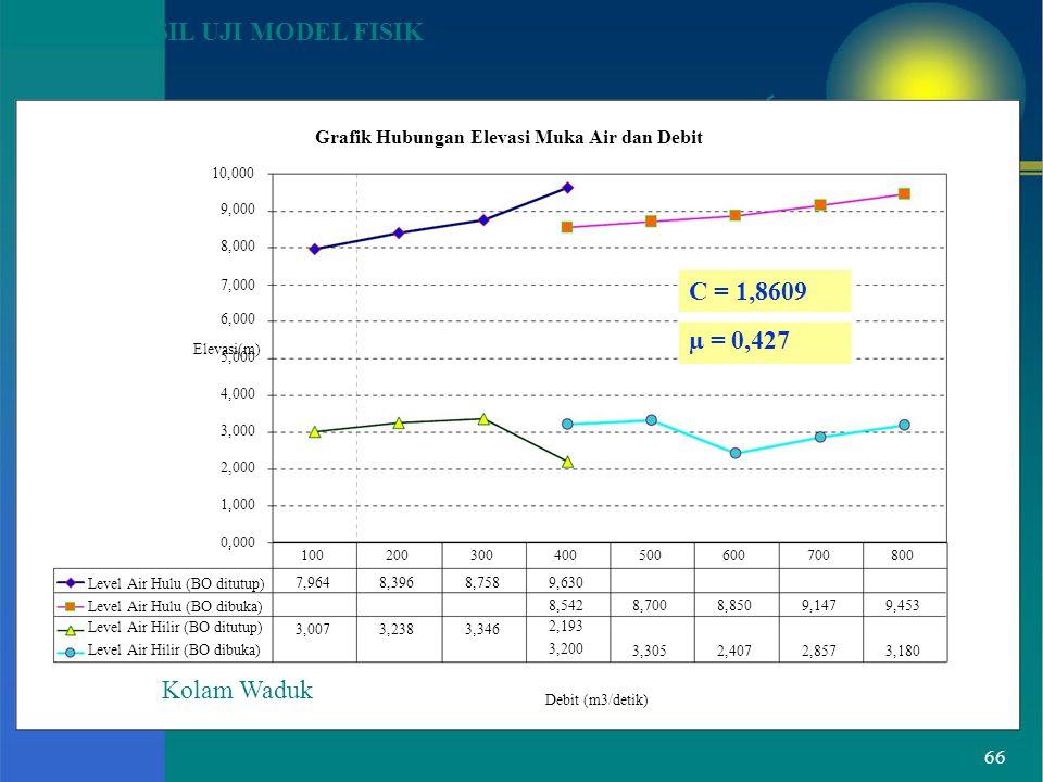 Elevasi(m) HASIL UJI MODEL FISIK Grafik Hubungan Elevasi Muka Air dan Debit 10,000 9,000 8,000 7,000 6,000 5,000 4,000 3,000 2,000 1,000 C = 1,8609 µ