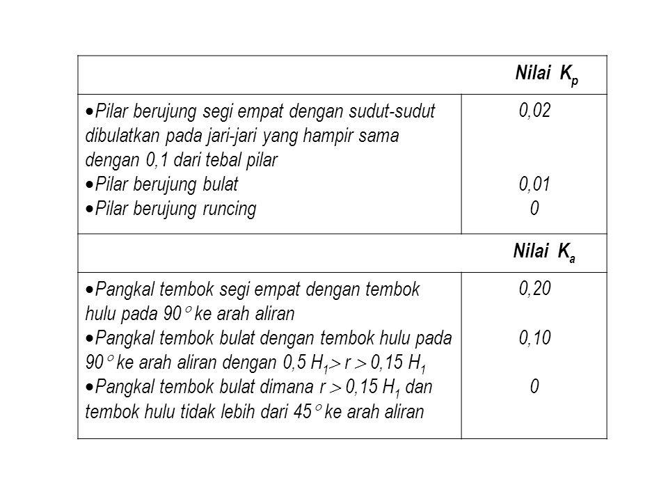 62 7.5 (Contoh) Ketentuan Lebar sungai () Kemiringan memanjang Koefisien Manning Elevasi dasar sungai di lokasi bendung () Elevasi sawah () Kehilangan tinggi dari sawah () Debit banjir (m3/detik) Elevasi dasar sungai di sebelah hilir lokasi bendung () Elevasi muka tanah di sekitar lokasi bendung () 19 0.0009 0.036 58 70.00 60.00 69.50 HITUNG DAN GAMBARKAN PARAMETER HIDRAULIK BENDUNG 50