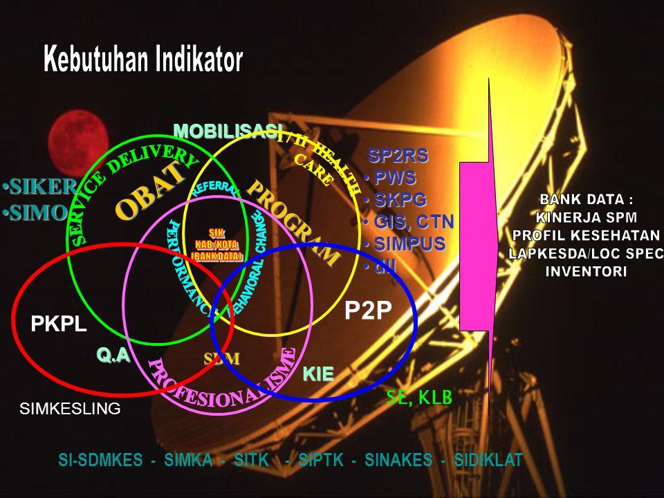 KIE Q.A MOBILISASI PROGRAM SP2RS SP2RS • PWS • SKPG • GIS, CTN • SIMPUS • dll OBAT •SIKER •SIMO SDM SI-SDMKES - SIMKA - SITK - SIPTK - SINAKES - SIDIKLAT PKPL P2P SIMKESLING SE, KLB