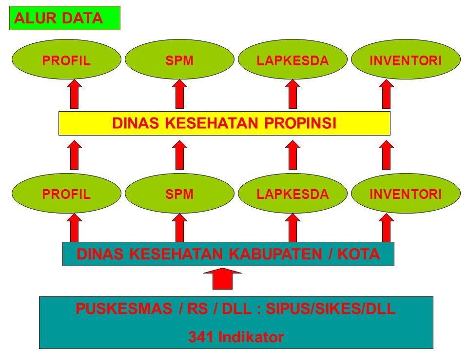 PUSKESMAS / RS / DLL : SIPUS/SIKES/DLL 341 Indikator DINAS KESEHATAN KABUPATEN / KOTA PROFILSPMLAPKESDAINVENTORI DINAS KESEHATAN PROPINSI PROFILSPMLAPKESDAINVENTORI ALUR DATA