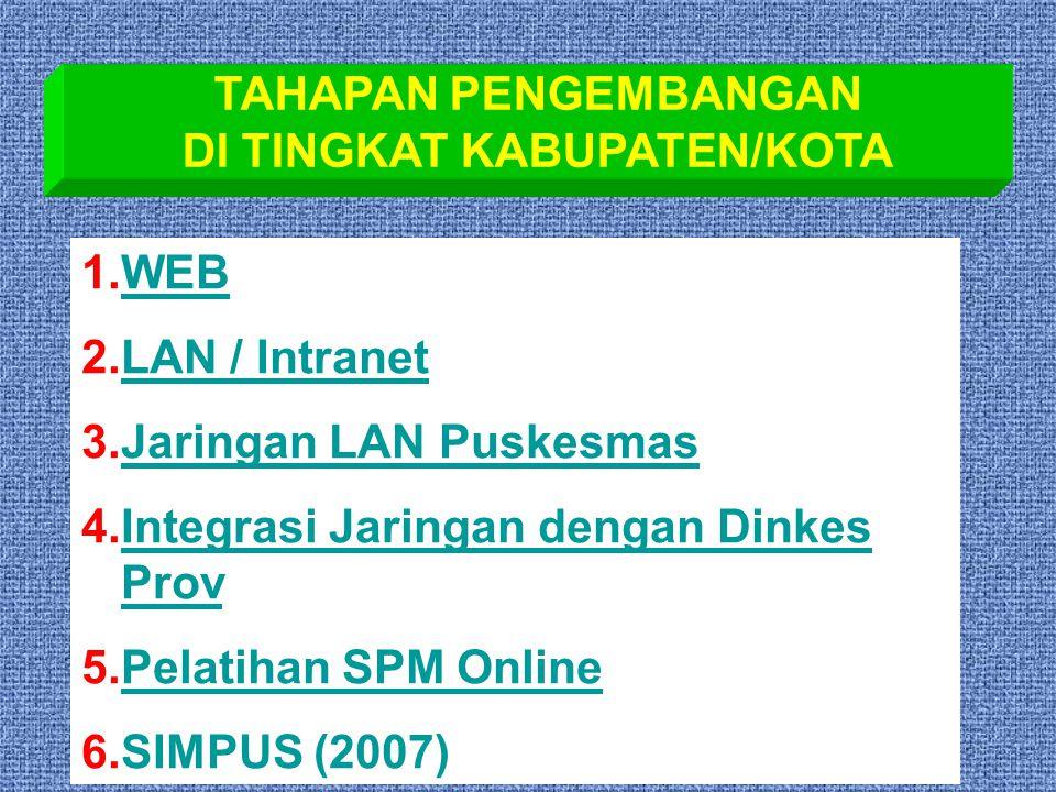 TAHAPAN PENGEMBANGAN DI TINGKAT KABUPATEN/KOTA 1.WEBWEB 2.LAN / IntranetLAN / Intranet 3.Jaringan LAN PuskesmasJaringan LAN Puskesmas 4.Integrasi Jaringan dengan Dinkes Prov.Integrasi Jaringan dengan Dinkes Prov 5.Pelatihan SPM OnlinePelatihan SPM Online 6.SIMPUS (2007)