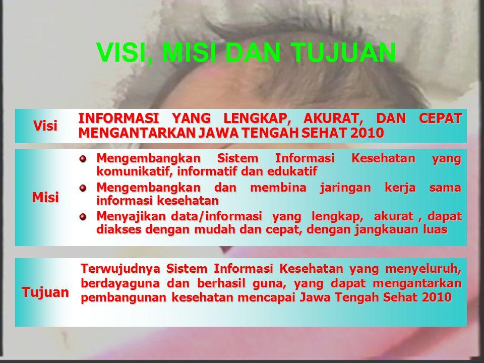 120 VISI, MISI DAN TUJUANVisiMisi Tujuan INFORMASI YANG LENGKAP, AKURAT, DAN CEPAT MENGANTARKAN JAWA TENGAH SEHAT 2010 Mengembangkan Sistem Informasi
