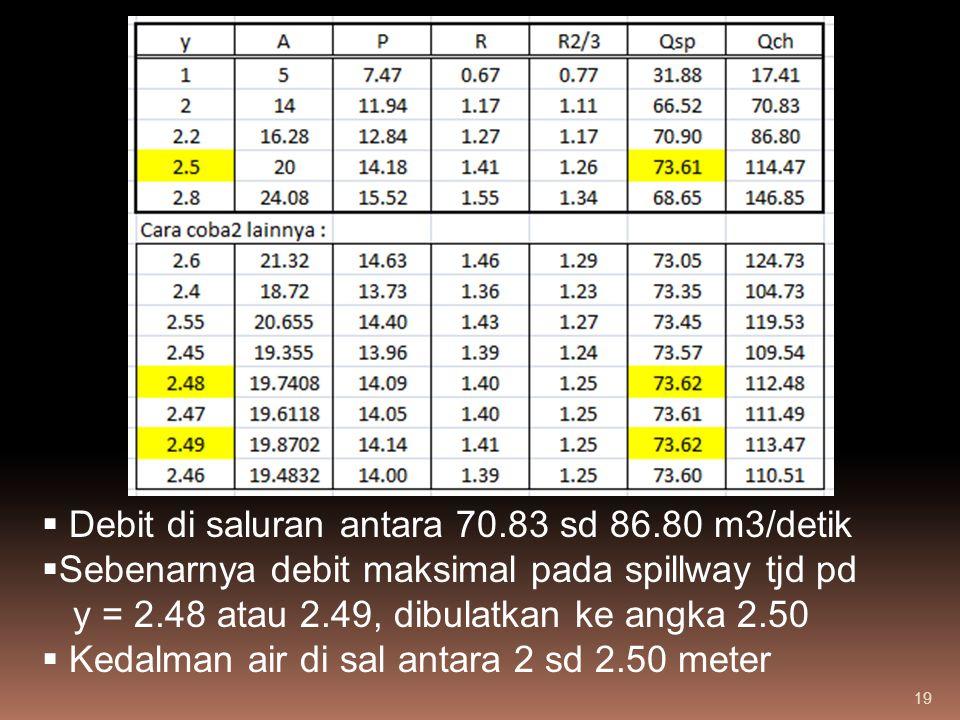 19  Debit di saluran antara 70.83 sd 86.80 m3/detik  Sebenarnya debit maksimal pada spillway tjd pd y = 2.48 atau 2.49, dibulatkan ke angka 2.50  K