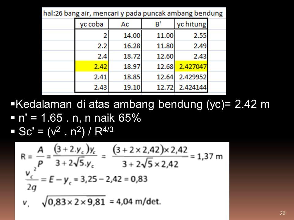 20  Kedalaman di atas ambang bendung (yc)= 2.42 m  n' = 1.65. n, n naik 65%  Sc' = (v 2. n 2 ) / R 4/3