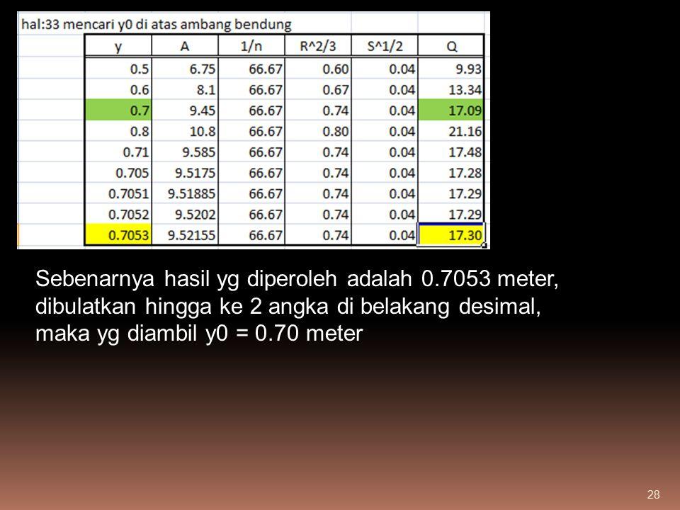 28 Sebenarnya hasil yg diperoleh adalah 0.7053 meter, dibulatkan hingga ke 2 angka di belakang desimal, maka yg diambil y0 = 0.70 meter