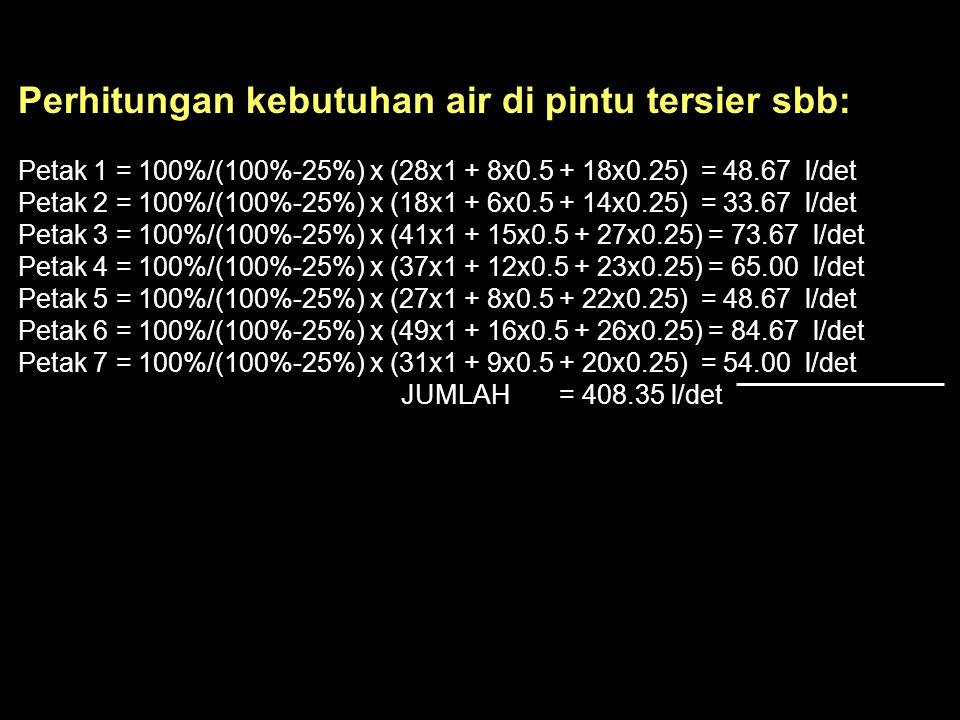 Perhitungan kebutuhan air di pintu tersier sbb: Petak 1 = 100%/(100%-25%) x (28x1 + 8x0.5 + 18x0.25) = 48.67 l/det Petak 2 = 100%/(100%-25%) x (18x1 +