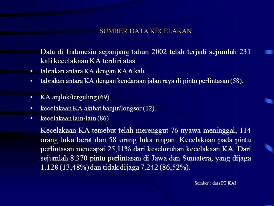 SUMBER DATA KECELAKAN Data di Indonesia sepanjang tahun 2002 telah terjadi sejumlah 231 kali kecelakaan KA terdiri atas : •tabrakan antara KA dengan KA 6 kali.