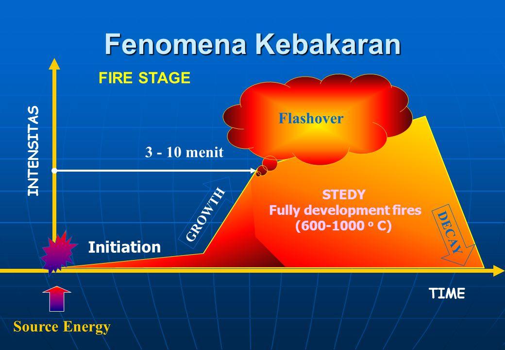 Prosedur bagi… Petugas Fire Warden dan Fire Brigade Ketika mendengar alarm atau diberitahu mengenai kejadian kebakaran, segera : •Memastikan di mana lokasi kebakaran.