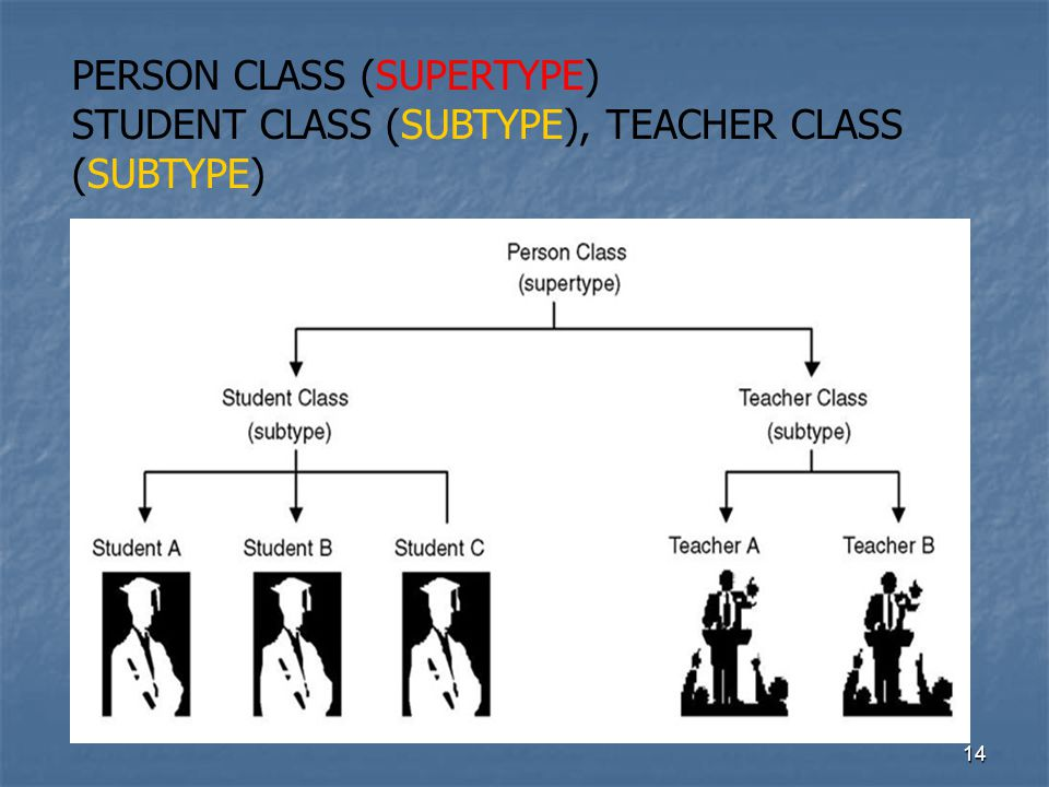 14 PERSON CLASS (SUPERTYPE) STUDENT CLASS (SUBTYPE), TEACHER CLASS (SUBTYPE)