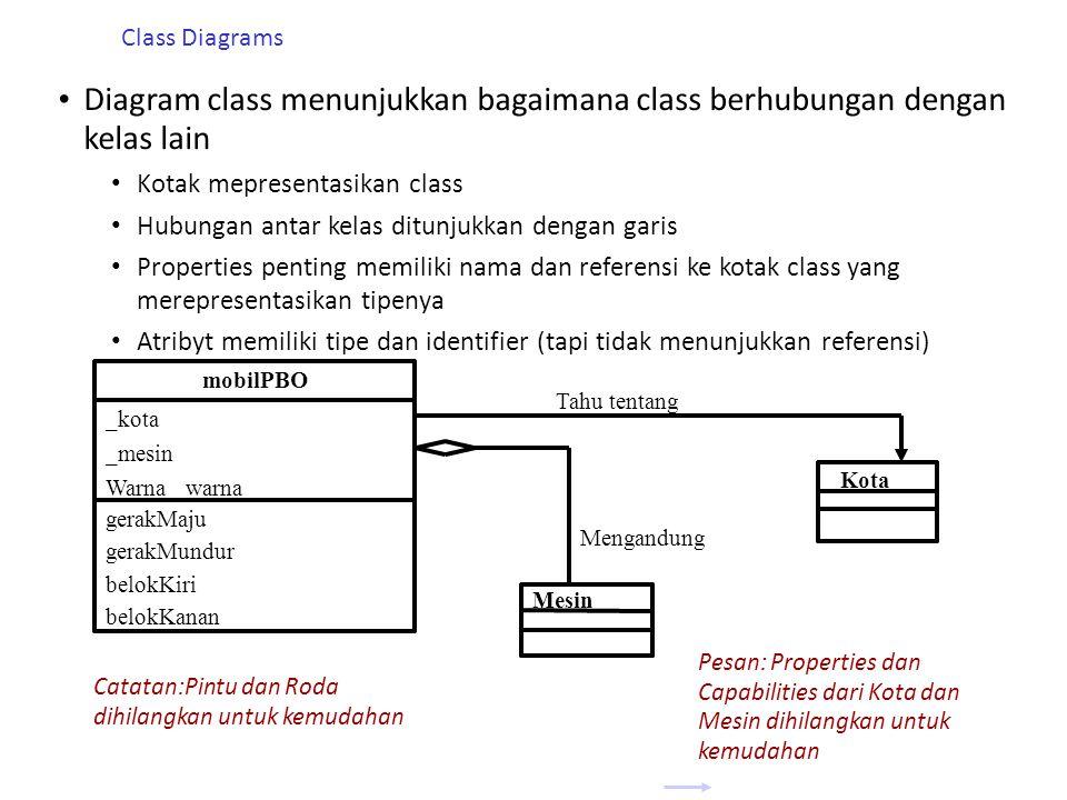 Class Diagrams • Diagram class menunjukkan bagaimana class berhubungan dengan kelas lain • Kotak mepresentasikan class • Hubungan antar kelas ditunjukkan dengan garis • Properties penting memiliki nama dan referensi ke kotak class yang merepresentasikan tipenya • Atribyt memiliki tipe dan identifier (tapi tidak menunjukkan referensi) mobilPBO _kota _mesin Warna _warna gerakMaju gerakMundur belokKiri belokKanan Kota Tahu tentang Mesin Mengandung Pesan: Properties dan Capabilities dari Kota dan Mesin dihilangkan untuk kemudahan Catatan:Pintu dan Roda dihilangkan untuk kemudahan