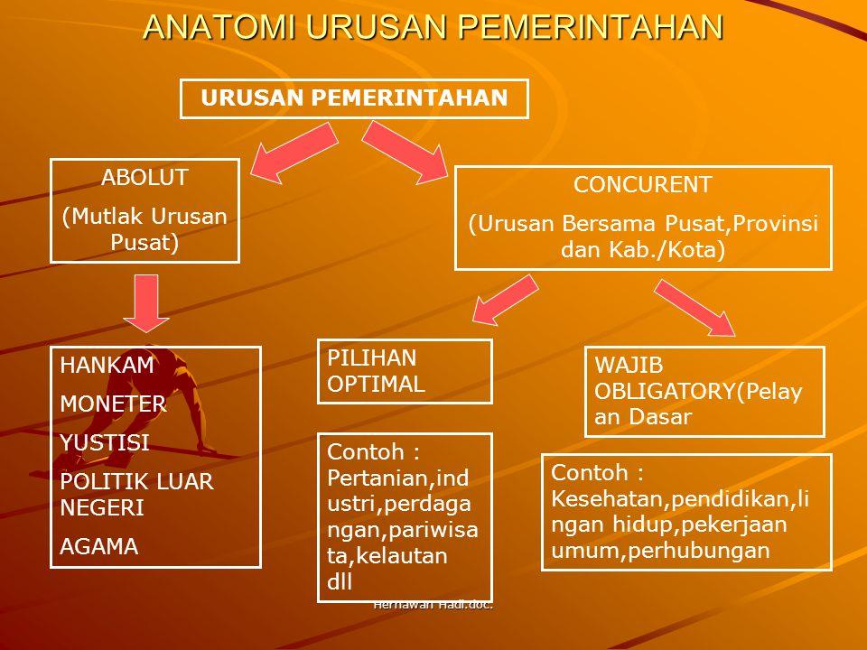 Hernawan Hadi.doc. ANATOMI URUSAN PEMERINTAHAN URUSAN PEMERINTAHAN ABOLUT (Mutlak Urusan Pusat) CONCURENT (Urusan Bersama Pusat,Provinsi dan Kab./Kota