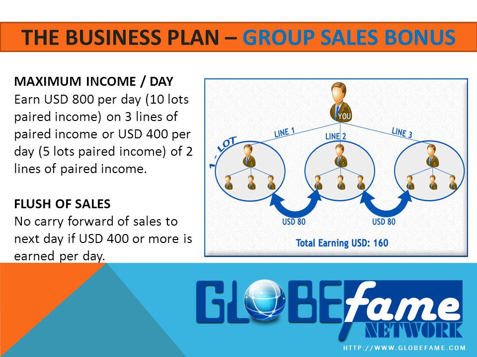 HTTP://WWW.GLOBEFAME.COM THE BUSINESS PLAN – GROUP SALES BONUS MAXIMUM INCOME / DAY Earn USD 800 per day (10 lots paired income) on 3 lines of paired income or USD 400 per day (5 lots paired income) of 2 lines of paired income.