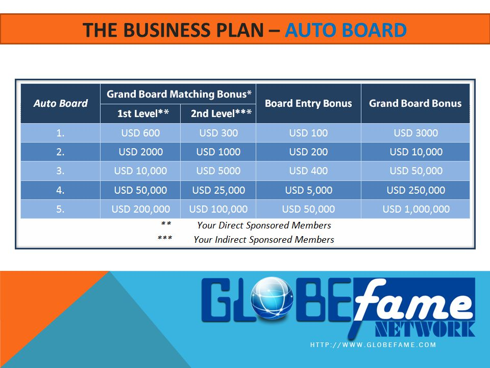 HTTP://WWW.GLOBEFAME.COM THE BUSINESS PLAN – AUTO BOARD