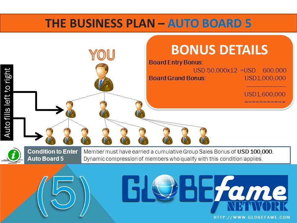 HTTP://WWW.GLOBEFAME.COM THE BUSINESS PLAN – AUTO BOARD 5 BONUS DETAILS Board Entry Bonus: USD 50,000x12 =USD 600,000 Board Grand Bonus: USD1,000,000 ------------------------- USD1,600,000 =========== Auto fills left to right Member must have earned a cumulative Group Sales Bonus of USD 100,000.