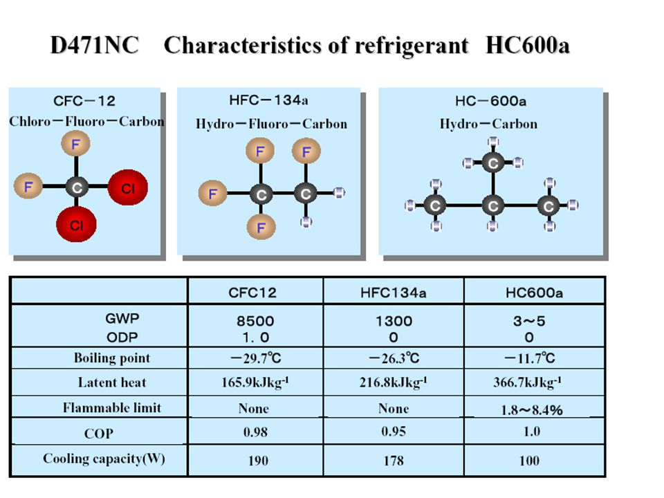 HISTORI DARI REFRIGERATOR CFC Non-CFC Non-Flon HCFCHFC Refrigeran Insulation CFC-12 - HFC-134aHC-600a HCFC-141b - Cyclopenthane CFC-11 ODP 1.0 GWP 8,500 ODP 1.0 GWP 4,000 ODP 0 GWP 1,300 ODP 0.07 GWP 630 ODP 0 GWP 3 ODP 0 GWP 0 ODP: Ozone Depleting Potential, GWP: Global Warming Potential ( 100 th Fig.