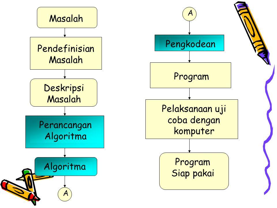 Masalah Pendefinisian Masalah Deskripsi Masalah Perancangan Algoritma Program Pelaksanaan uji coba dengan komputer Program Siap pakai A Algoritma Pengkodean A