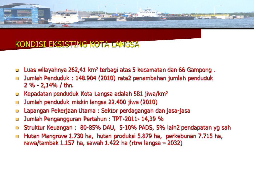 KONDISI EKSISTING KOTA LANGSA  Luas wilayahnya 262,41 km 2 terbagi atas 5 kecamatan dan 66 Gampong.  Jumlah Penduduk : 148.904 (2010) rata2 penambah