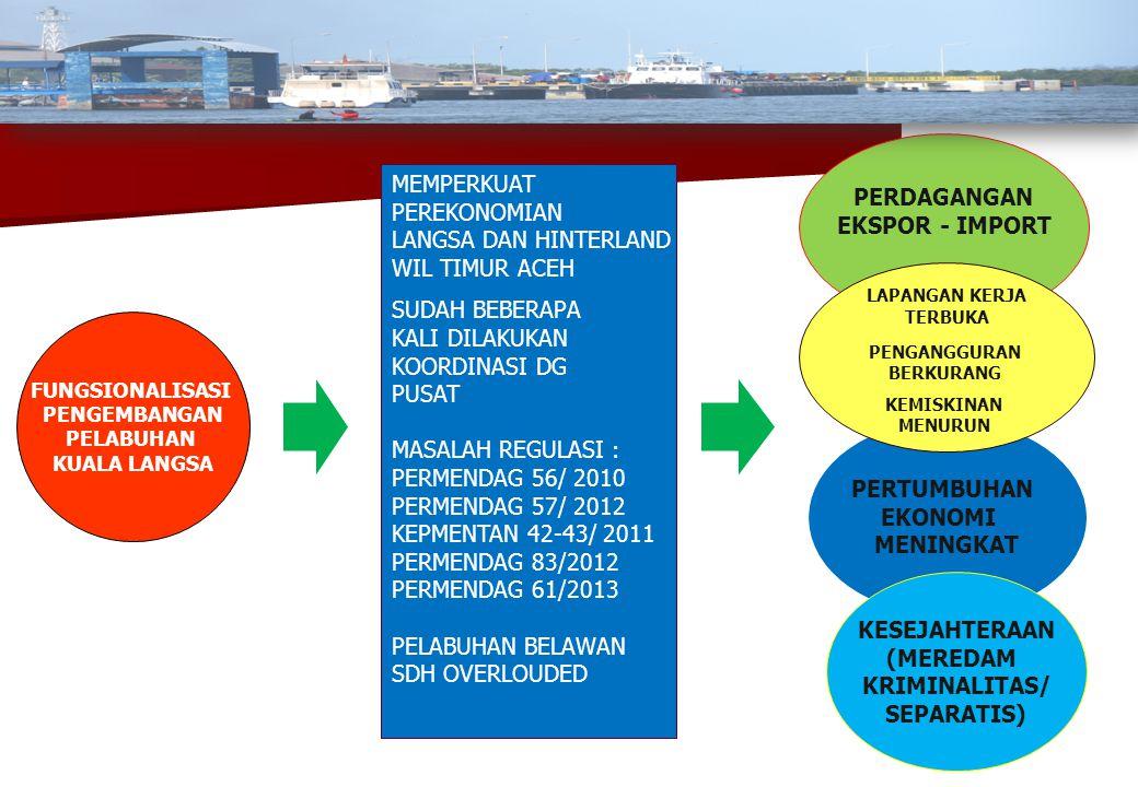 Program Strategis Kota Langsa (MP3EA) 1.Proyek Revitalisasi Perkebunan Rakyat (41.200 ha) oleh PTPN I, PTPN III dan PTPN IV 2.Debottlenecking Peraturan Kepelabuhan terkait ekspor dan import 3.Pembangunan Gedung Pengolahan Minyak Goreng (Migas 2014) 4.Penyiapan Kawasan Industri berbasis rantai nilai komoditas unggulan (Gal Kpl, Pengalengan Ikan, Meubel, RT, dll) 5.Pembangunan Galangan Kapal (docking yar) < 200 GT 1.Proyek Revitalisasi Perkebunan Rakyat (41.200 ha) oleh PTPN I, PTPN III dan PTPN IV 2.Debottlenecking Peraturan Kepelabuhan terkait ekspor dan import 3.Pembangunan Gedung Pengolahan Minyak Goreng (Migas 2014) 4.Penyiapan Kawasan Industri berbasis rantai nilai komoditas unggulan (Gal Kpl, Pengalengan Ikan, Meubel, RT, dll) 5.Pembangunan Galangan Kapal (docking yar) < 200 GT 1.Optimalisasi pembangunan Pelabuhan Kuala Langsa : a)Pengerukan alur pelayaran (APBN) b)Diarahkan sebagai Pelabuhan CPO 2.Pelebaran Jalan Akses Pelabuhan Kuala Langsa 3.Pembangunan Jalan Akses Lintas Tengah (Hinterland) 4.Regasifikasi Arun dan Pipanisasi LSM-Belawan 5.Pembangunan Transmisi Listrik (16 Titik) 6.Sumatera Highway (MP3EI) 7.Sumatera Railway (MP3EI) Menuju Visi kota langsa 2027 : Pusat Perdagangan, JASA,dan industri (PELB.