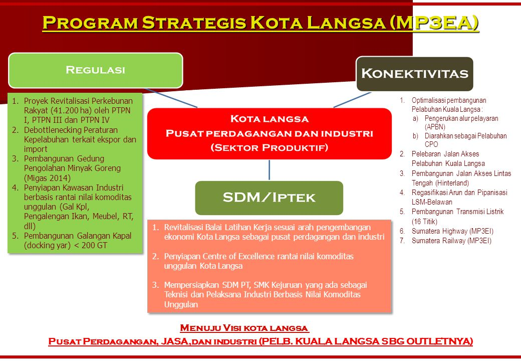Program Strategis Kota Langsa (MP3EA) 1.Proyek Revitalisasi Perkebunan Rakyat (41.200 ha) oleh PTPN I, PTPN III dan PTPN IV 2.Debottlenecking Peratura