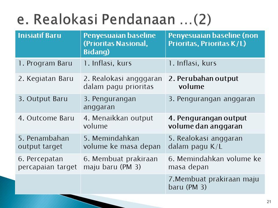 21 Inisiatif BaruPenyesuaian baseline (Prioritas Nasional, Bidang) Penyesuaian baseline (non Prioritas, Prioritas K/L) 1. Program Baru1. Inflasi, kurs
