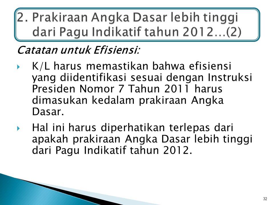 Catatan untuk Efisiensi:  K/L harus memastikan bahwa efisiensi yang diidentifikasi sesuai dengan Instruksi Presiden Nomor 7 Tahun 2011 harus dimasuka