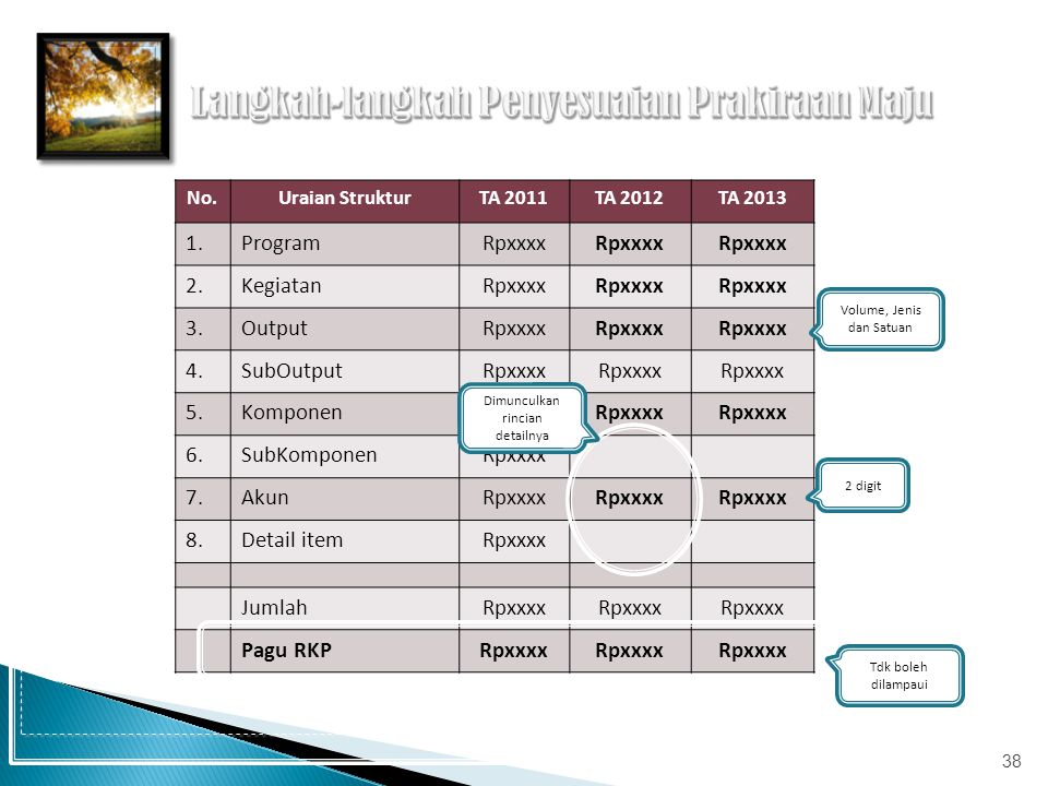 No.Uraian StrukturTA 2011TA 2012TA 2013 1.ProgramRpxxxx 2.KegiatanRpxxxx 3.OutputRpxxxx 4.SubOutputRpxxxx 5.KomponenRpxxxx 6.SubKomponenRpxxxx 7.AkunR
