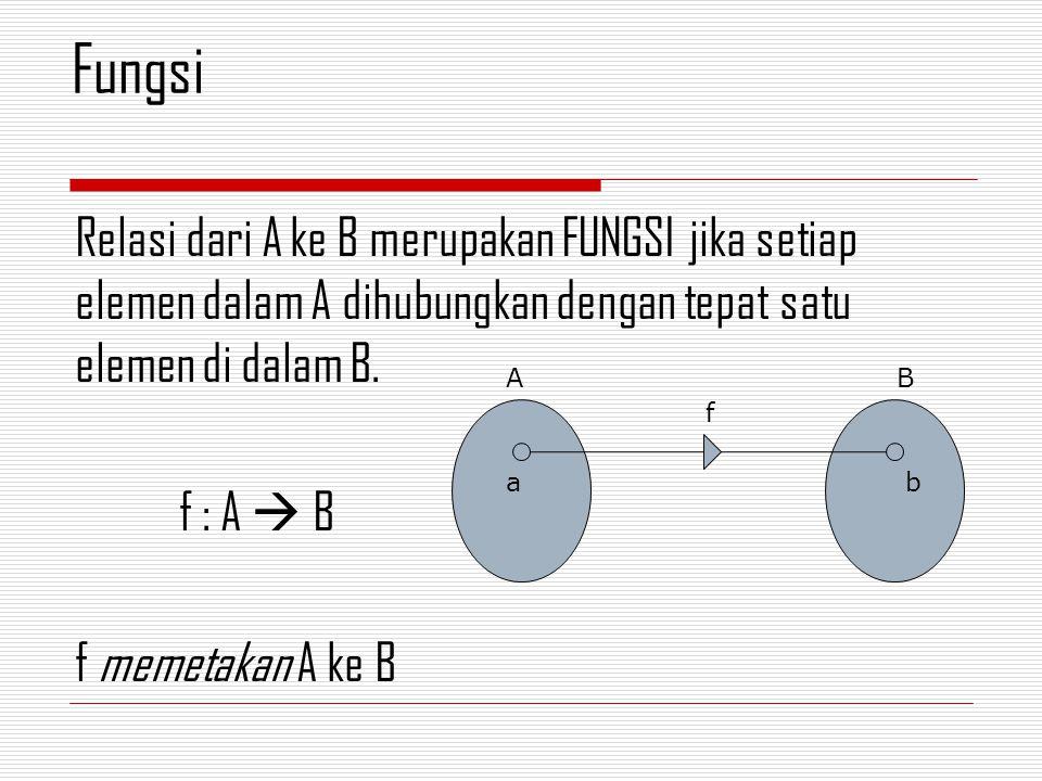 Relasi dari A ke B merupakan FUNGSI jika setiap elemen dalam A dihubungkan dengan tepat satu elemen di dalam B.
