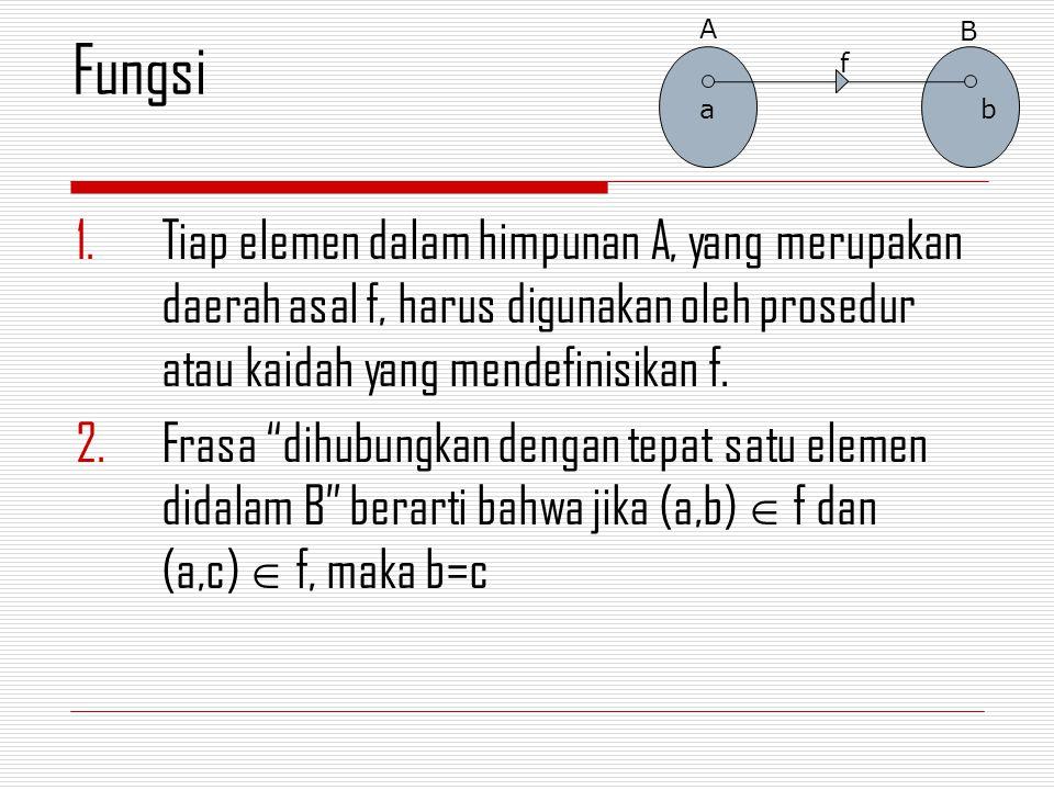 Fungsi f dari himpunan A ke B dikatakan SATU-KE- SATU (ONE-TO-ONE) atau INJEKTIF (INJECTIVE) jika tidak ada dua elemen himpunan A yang memiliki bayangan sama.