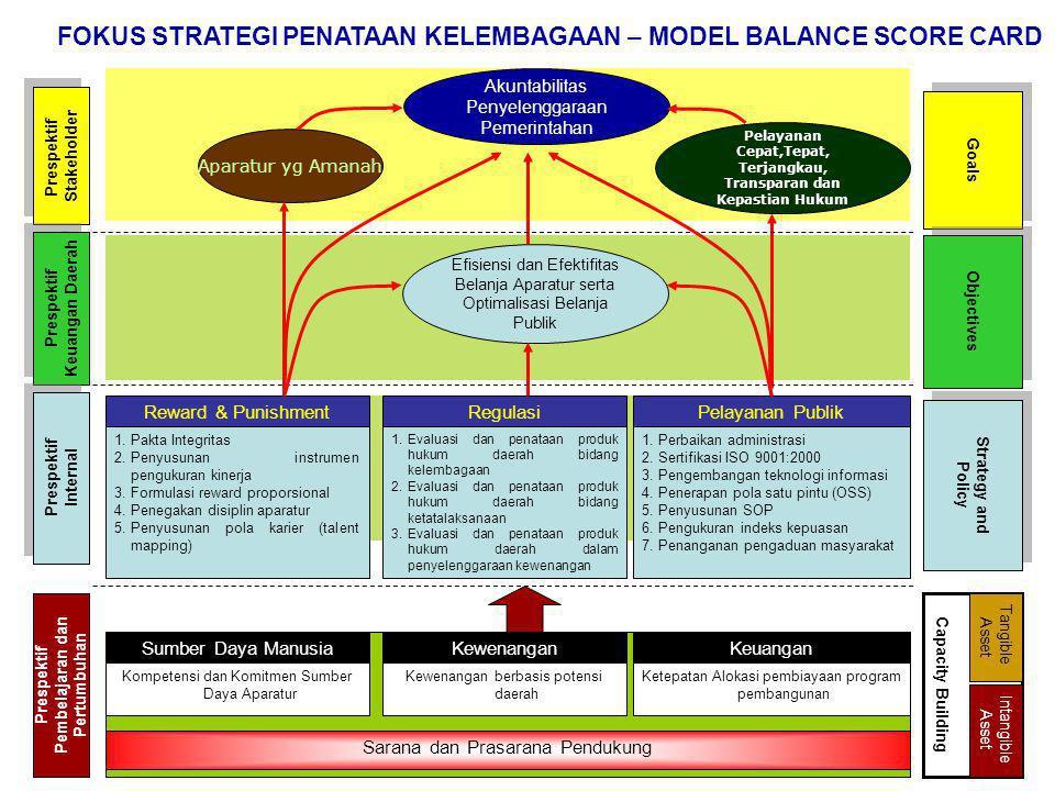 Akuntabilitas Penyelenggaraan Pemerintahan Pelayanan Cepat,Tepat, Terjangkau, Transparan dan Kepastian Hukum Aparatur yg Amanah Efisiensi dan Efektifi