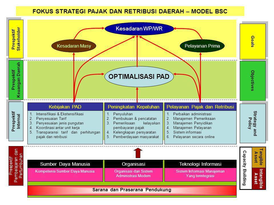 Kesadaran WP/WR Pelayanan PrimaKesadaran Masy OPTIMALISASI PAD Prespektif Stakeholder Prespektif Stakeholder Prespektif Keuangan Daerah Prespektif Keu