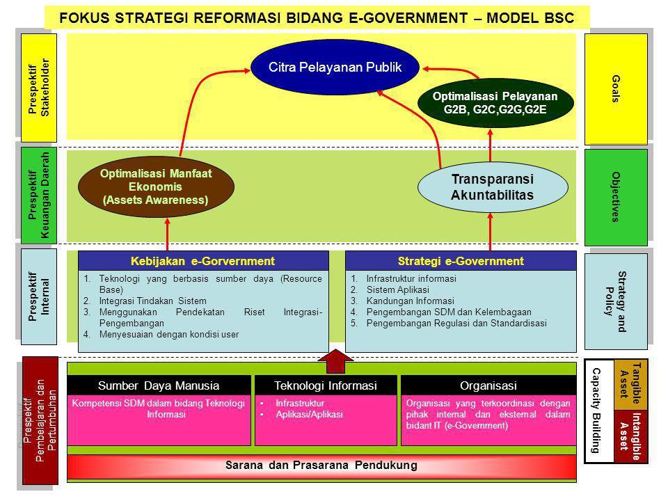 Citra Pelayanan Publik Optimalisasi Pelayanan G2B, G2C,G2G,G2E Prespektif Stakeholder Prespektif Stakeholder Prespektif Keuangan Daerah Prespektif Keu