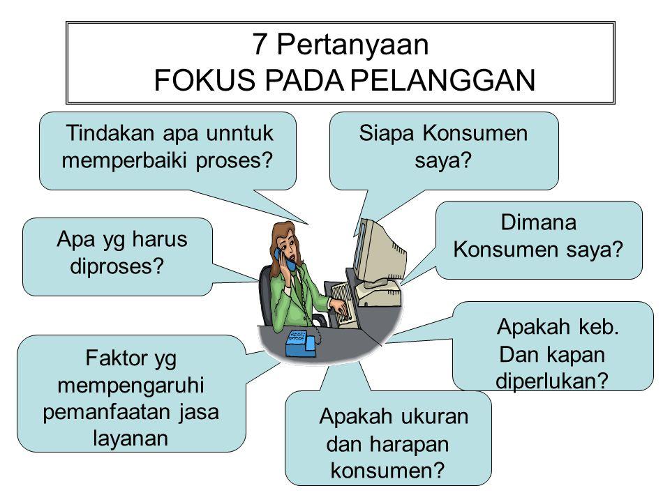 FOKUS PADA PELANGGAN •Simulasi Fokus •Nisbah Fokus seseorang