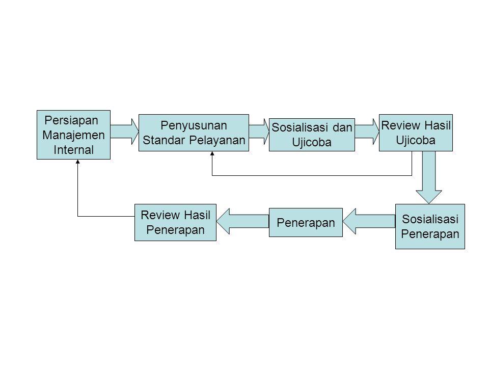 LANGKAH-LANGKAH PENYUSUNAN SPP Identifikasi Jenis Yan Identifikasi Pelanggan Perumusan visi dan misi Yan Analisis Proses, Prosedur, Persyaratan,sarpras, Waktu,biaya Yan Identifikasi Harapan Pelanggan Analisis Mekanisme
