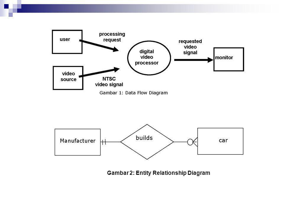 DesainArsitektur  Repository Model Pada model ini data disimpan secara terpusat untuk semua subsistem.