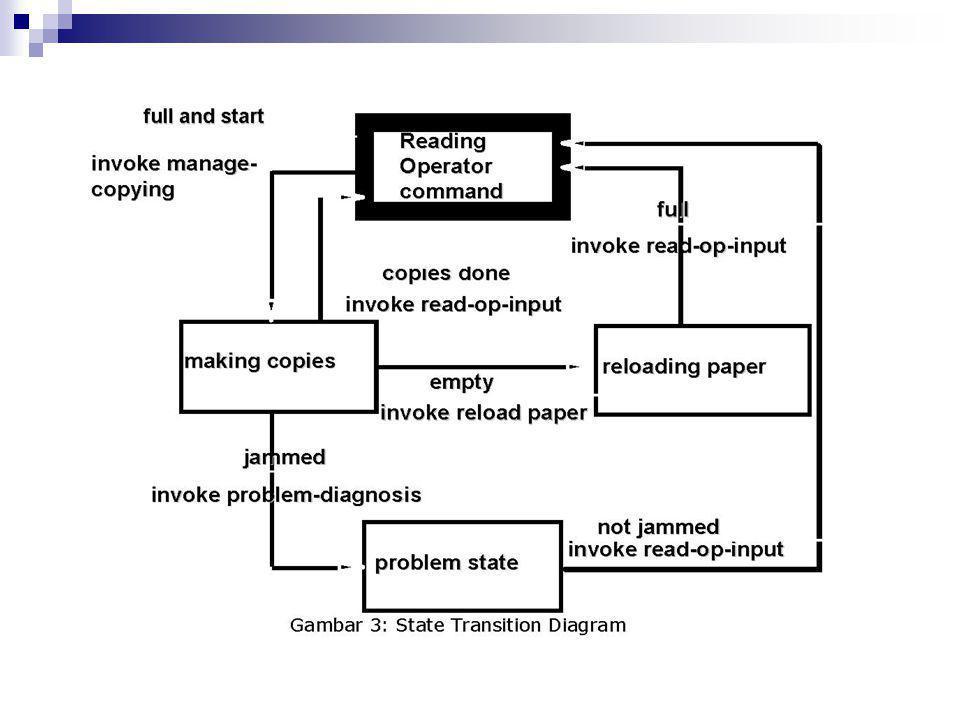  Hasil yang diperoleh dari analisis kebutuhan adalah model analisis yang kemudian menjadi bekal untuk melakukan desain.