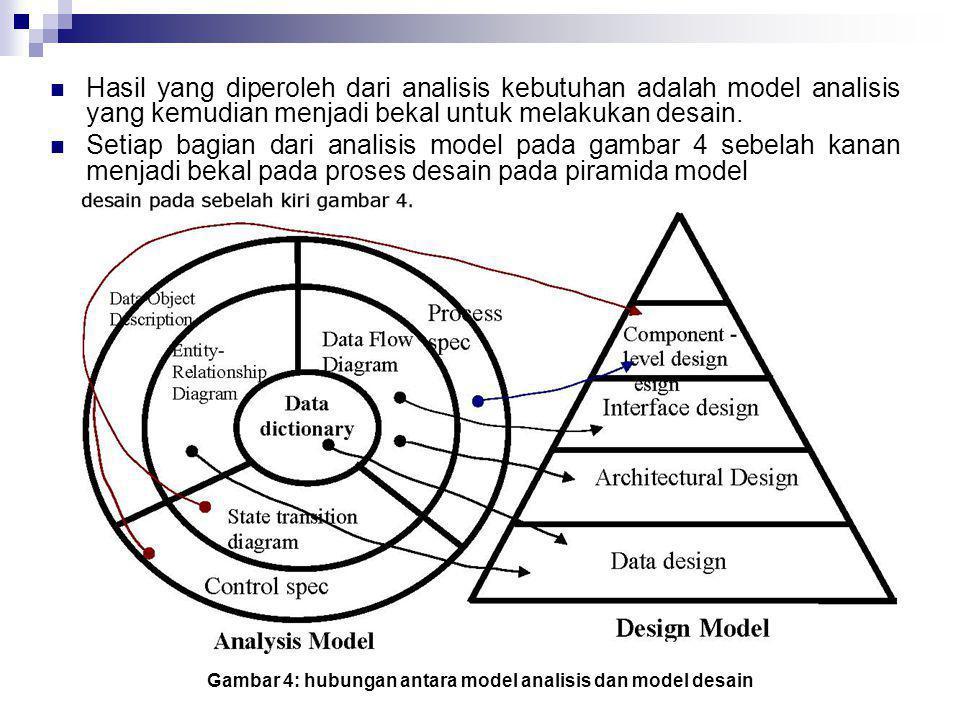  Hasil yang diperoleh dari analisis kebutuhan adalah model analisis yang kemudian menjadi bekal untuk melakukan desain.  Setiap bagian dari analisis