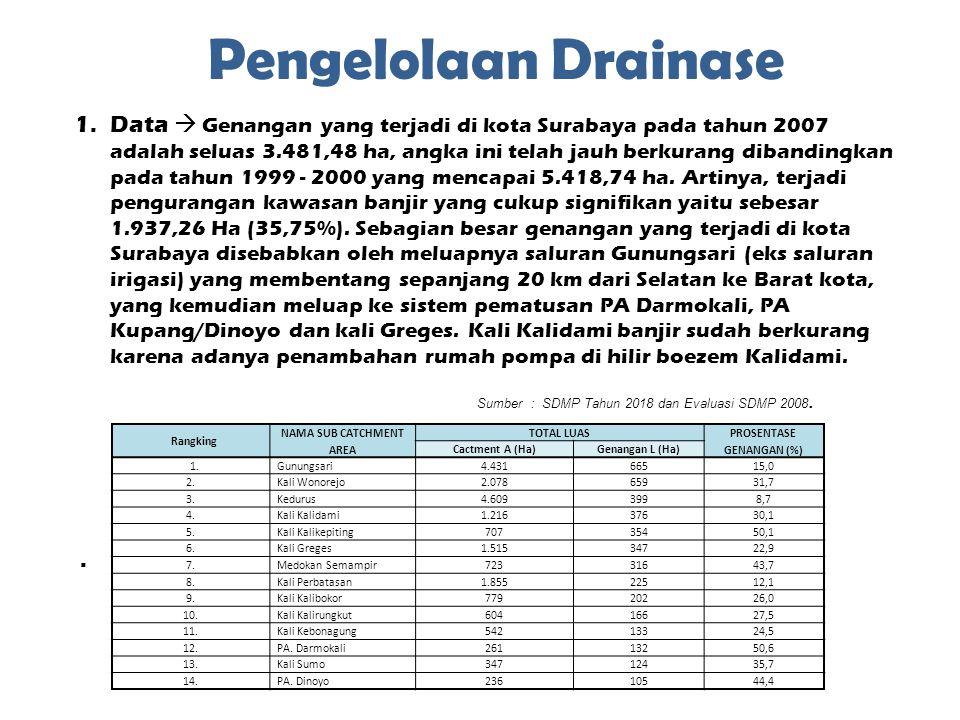 Pengelolaan Drainase 1.Data  Genangan yang terjadi di kota Surabaya pada tahun 2007 adalah seluas 3.481,48 ha, angka ini telah jauh berkurang dibandi